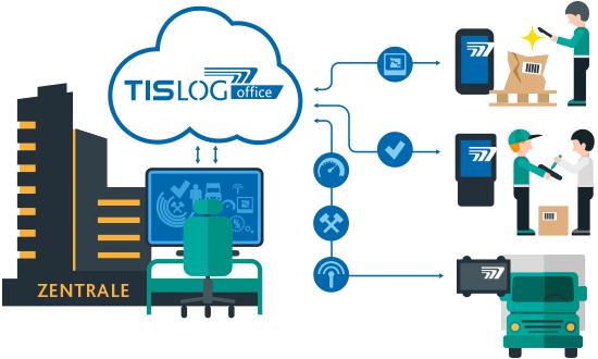 TISLOG office für Ihre Zentrale