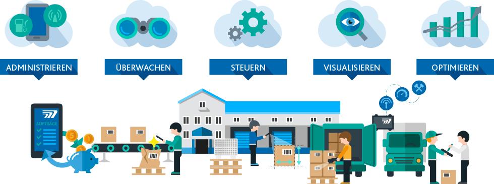 TISLOG ist die Logistik-Software für Ihr mobiles Auftragsmanagement und Ihre Lagerlogistik