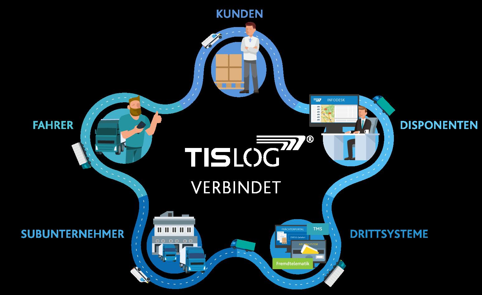 tislog-grafik-DE-2
